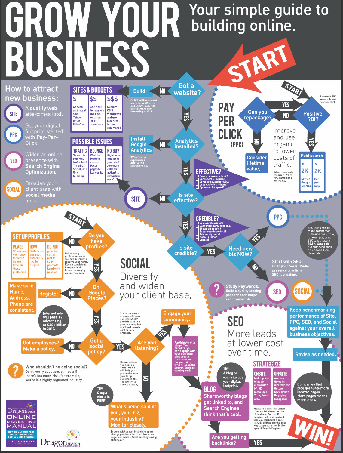 grow-your-business-online-infograph